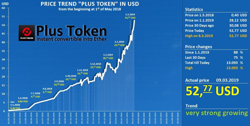 plus token betrug chart