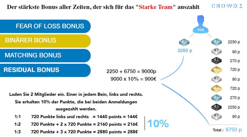 crowd1 marketingplan binärer bonus