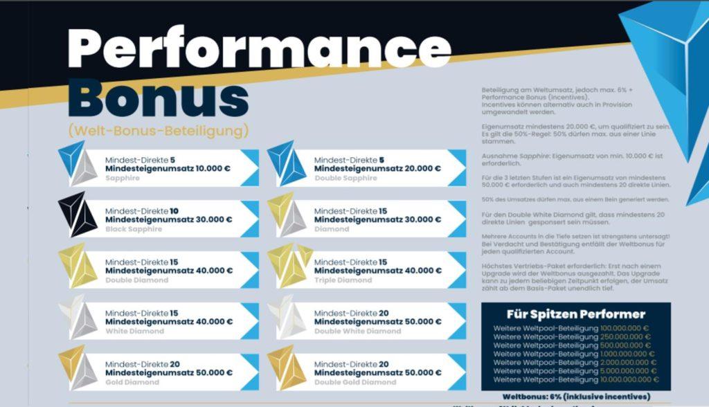 Juwelis Coin - Juwelis Hub - Performance Bonus Safir International