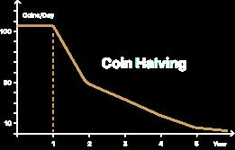 ZENIQ Coin Halving
