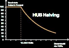 ZENIQ Coin - ZENIQ Hub Erfahrungen - Hardwarewallet mit Halving
